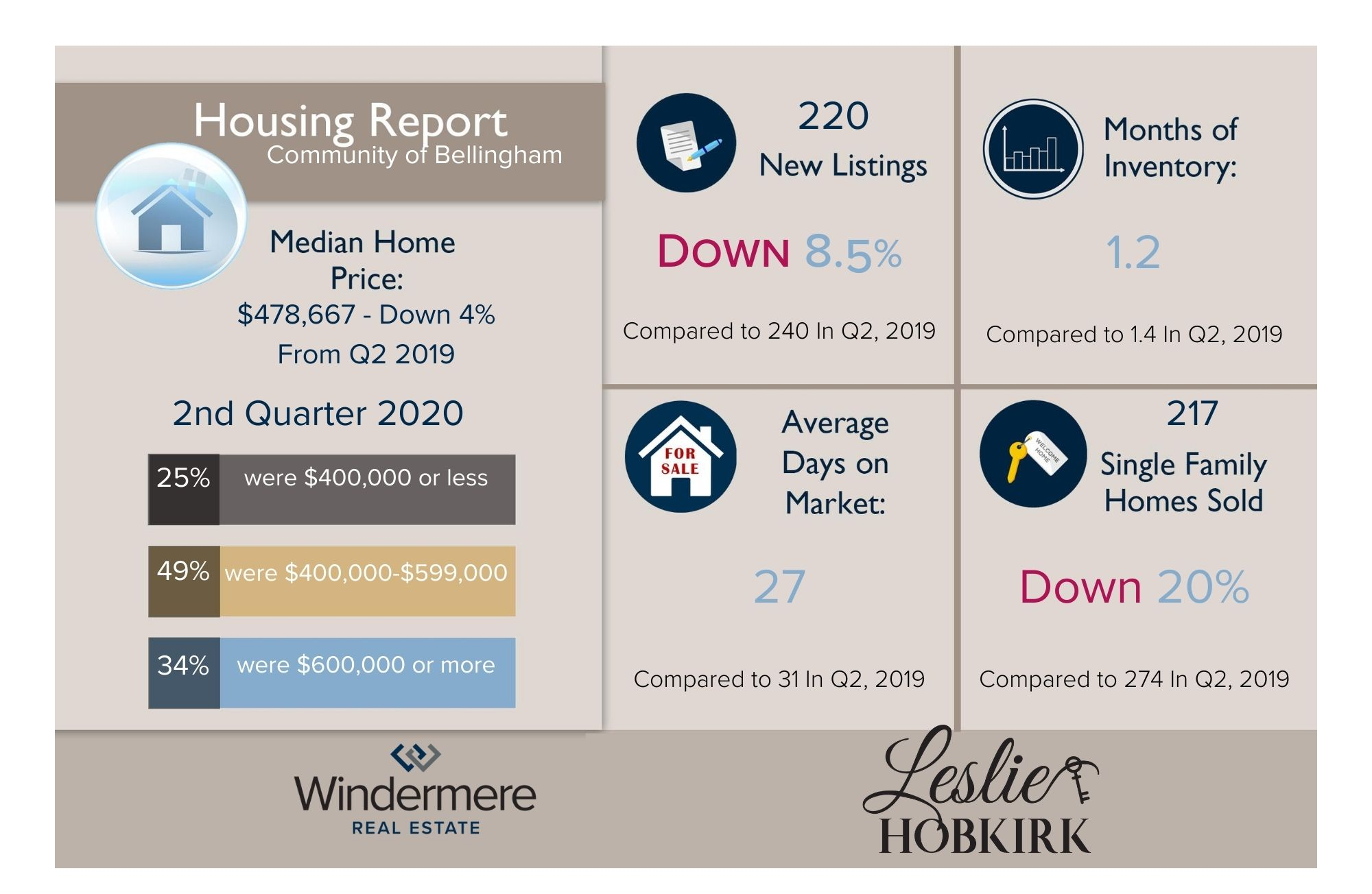 2nd qtr Housing Report Infographic 2020